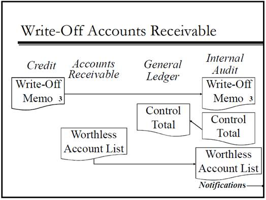 write off accounts receivable Bad debts allowance method unlike direct write-off method, we do not credit accounts receivable at this stage because it is actually a accounts receivable:.